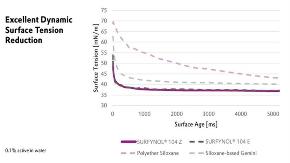 Graph 1: SURFYNOL® 104 Z lowers surface tension under conditions of rapid film formation.